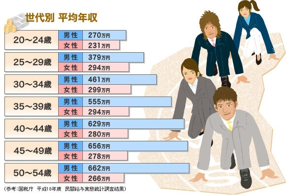 Average wages in Japan per sexe and age group.