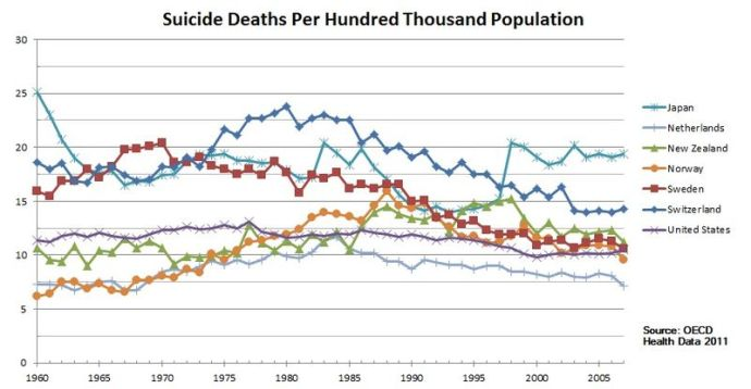 Suicide rates for Japan compared to other countries