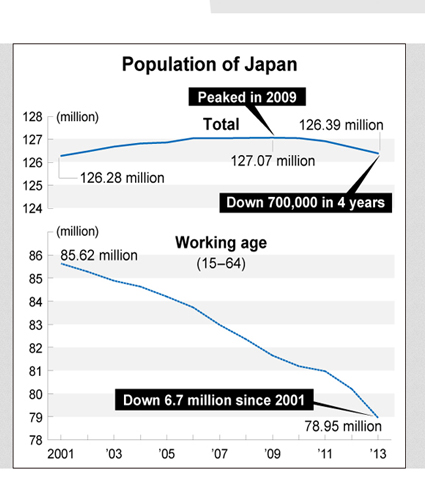 Steep decline in the Japanese population since recorded history